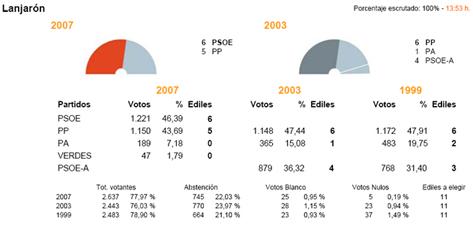 Resultados electorales Lanjarón 2007