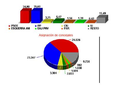 Resultado Elecciones Municipales 2007